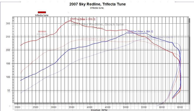 dyno Results For Stock Redline On Trifecta!!! - Saturn Sky Forums