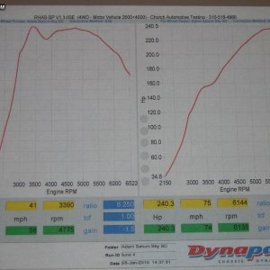 Rotrex supercharger Dyno Run